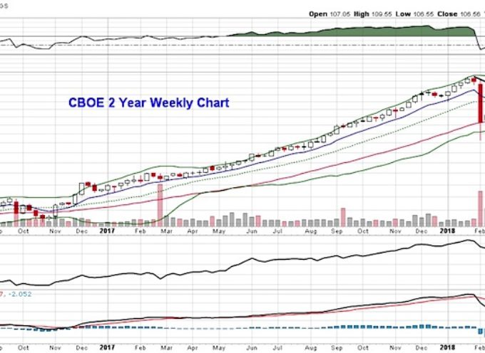 Don't Look For A Rebound In CBOE Shares Just Yet