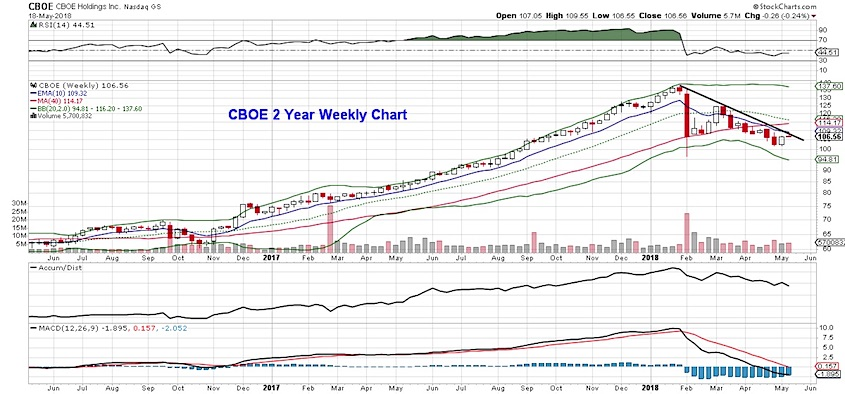cboe stock chart analysis weekly bars_21 may 2018