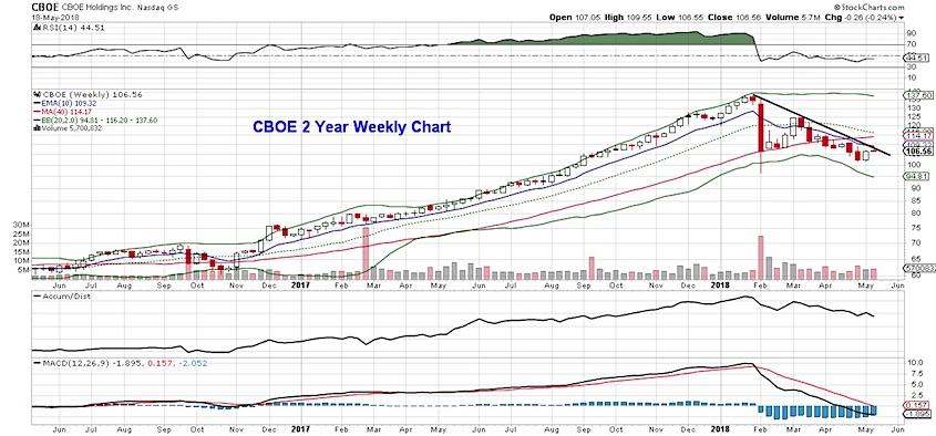 cboe stock chart analysis weekly bars_21 may 2018