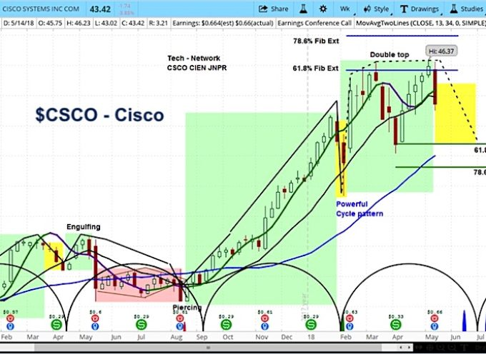 Cisco (CSCO) Shares Lower On Earnings, Possible Double Top