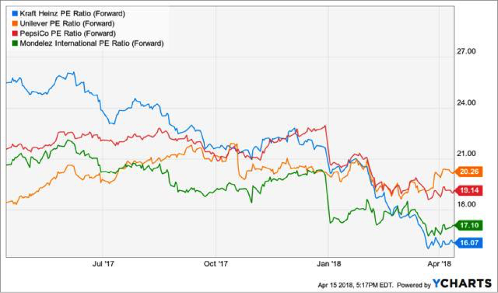 consumer staples large cap stocks performance_investing_kraft heinz_year 2018