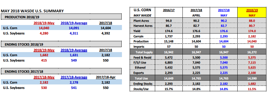 corn data_may wasde report analysis forecast