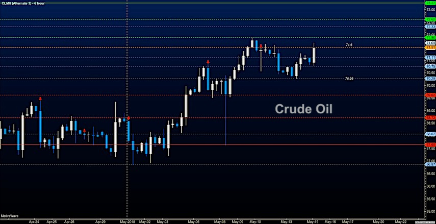 crude oil futures stock market may 15 trading chart analysis