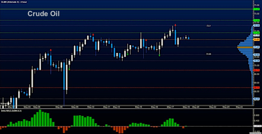 crude oil may 18 trading outlook chart analysis