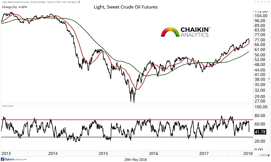 crude oil trend analysis chart investing research_30 may 2018