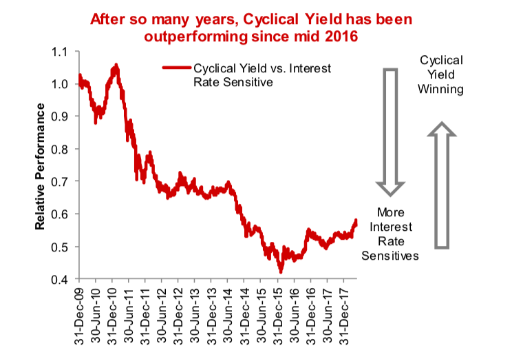 cyclical yield outperforming years 2016 2017 2018_investing chart