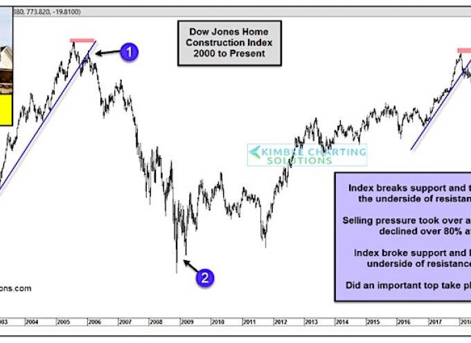 Dow Jones Home Construction Index: Trouble Is Brewing