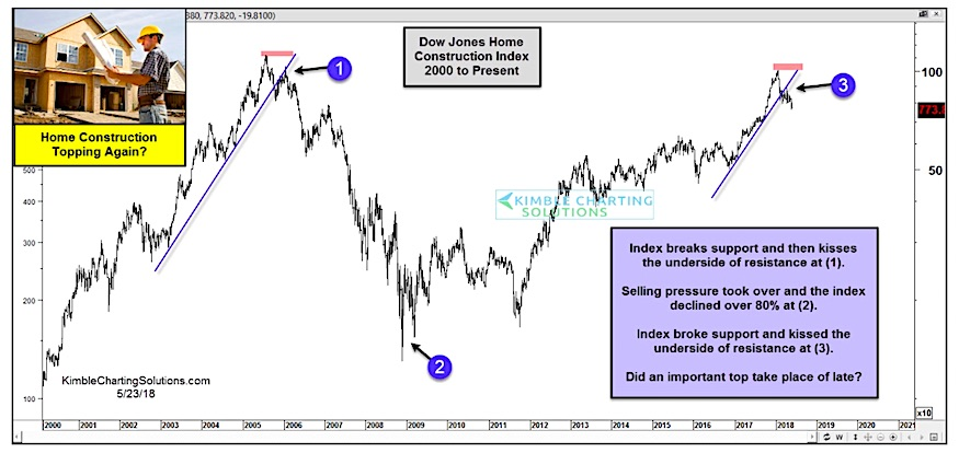 dow jones home construction index chart topping years 2000 and 2018