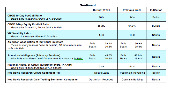 equity market sentiment cboe options trading indicators_may 2018