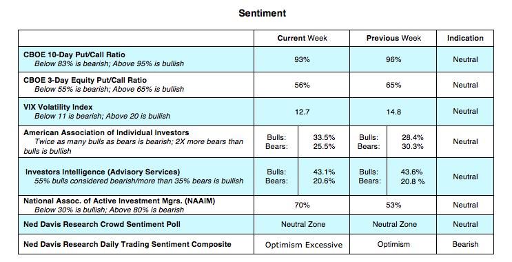 equity options cboe sentiment indicators may 14 bullish bearish research