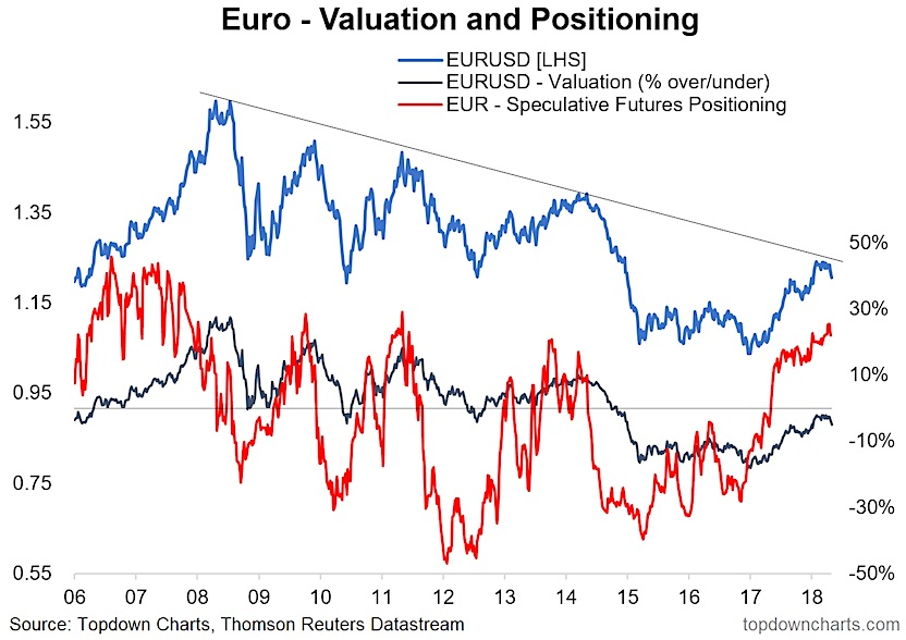 Euro Us Dollar Eurusd Valuation Positioning Investing Investors Image Month May Year 2018