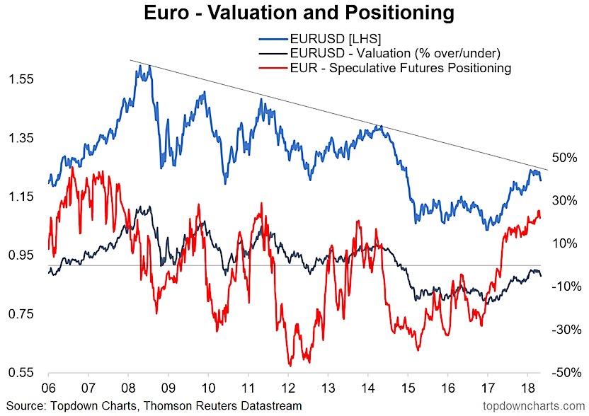 euro us dollar eurusd valuation positioning investing investors_image_month may year 2018