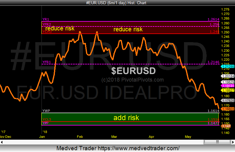 eurusd euro trading pivots price support chart_25 may 2018