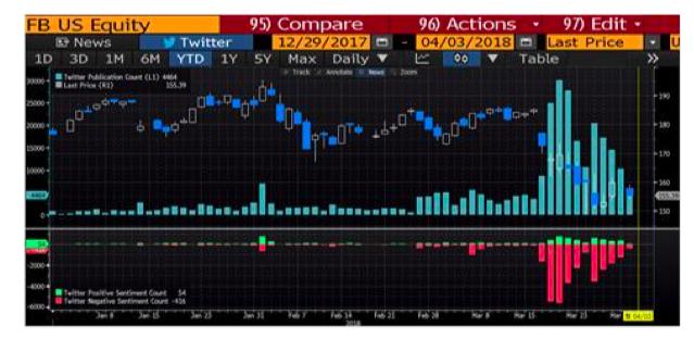 facebook stock chart fb