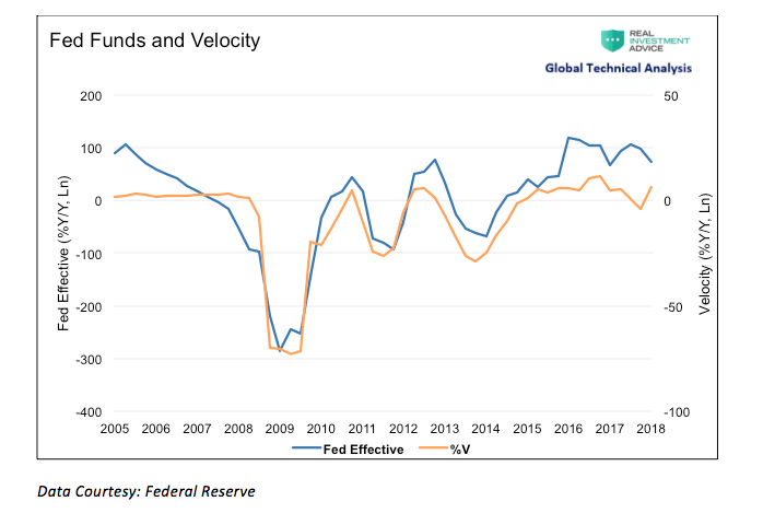 Could Misguided Fed Policy Stoke the Embers of Inflation