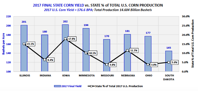 final state corn yield production united states_week may 28