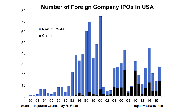 Decline of the ipo