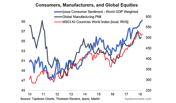 global consumer sentiment chart consumers manufacturers investors_month may year 2018