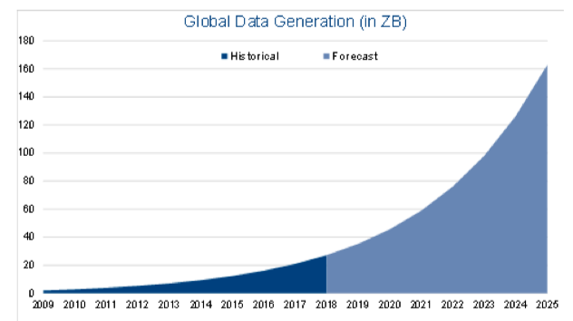 global data generation in zb