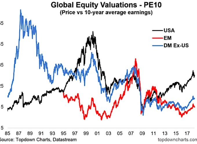 Global Equity Valuations Undergo Minor Reset: Is That Enough?