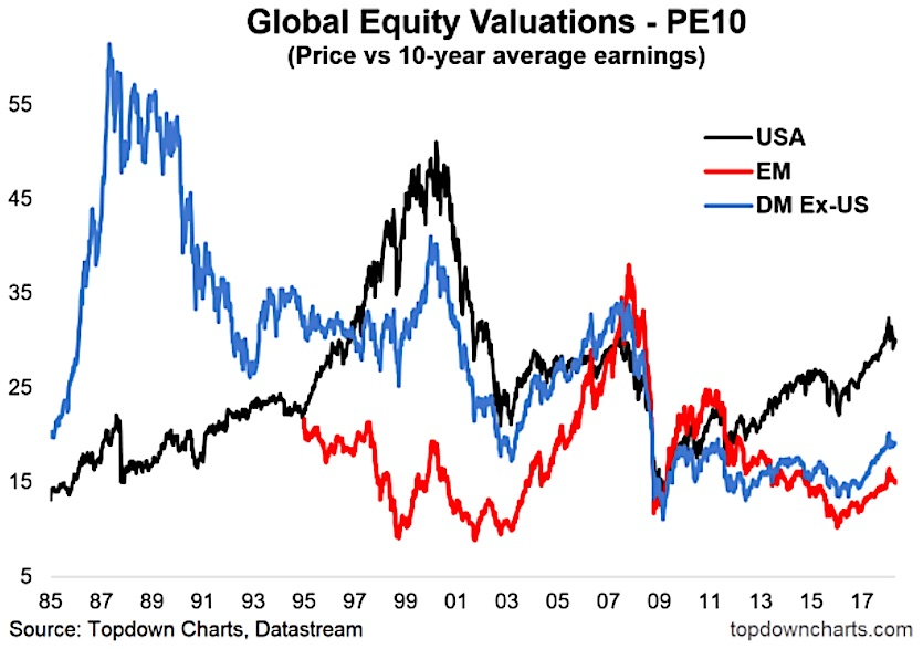 global equity valuations pe10 indicator investing analysis research_may 2018