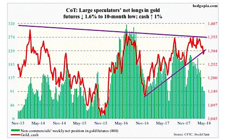 gold futures commitment traders cot report may 25 speculators analysis chart