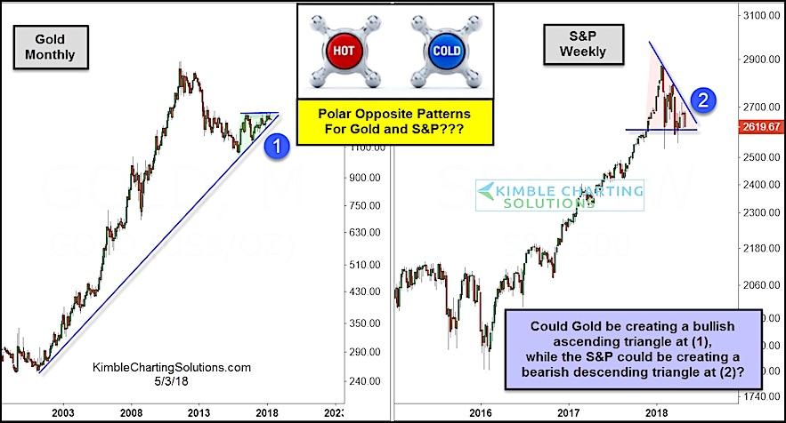gold vs equities opposite bullish bearish patterns chart