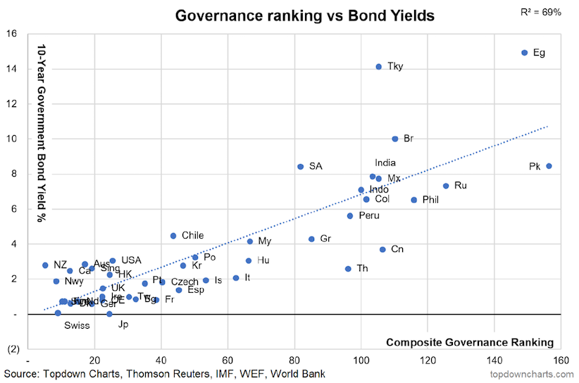 governance ranking vs bond yields chart_callum thomas
