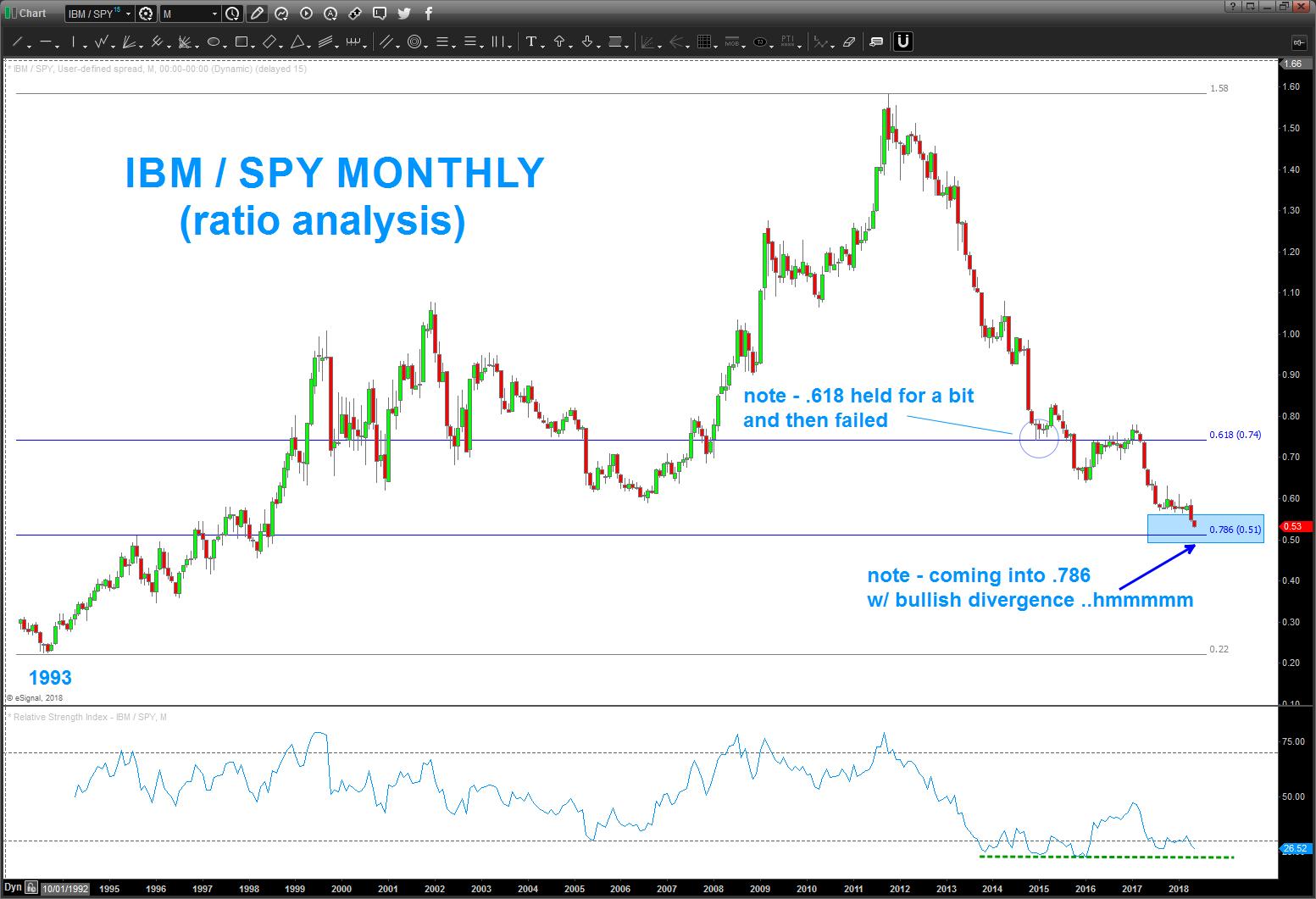 ibm spy market performance ratio stock buy chart_may 21