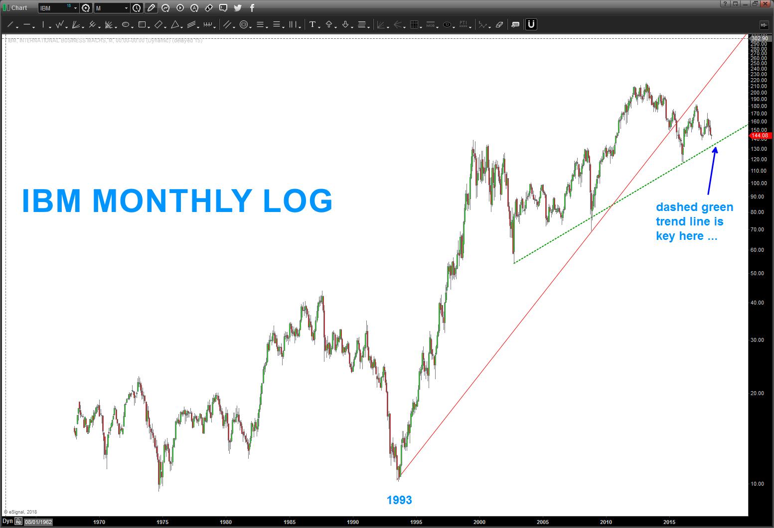 ibm stock analysis monthly bars chart_bullish_may 2018