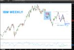 ibm stock chart weekly bars analysis_buy price_may 21