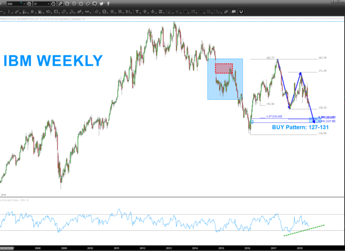 Is IBM Stock Heading Into The Buy Zone Again?