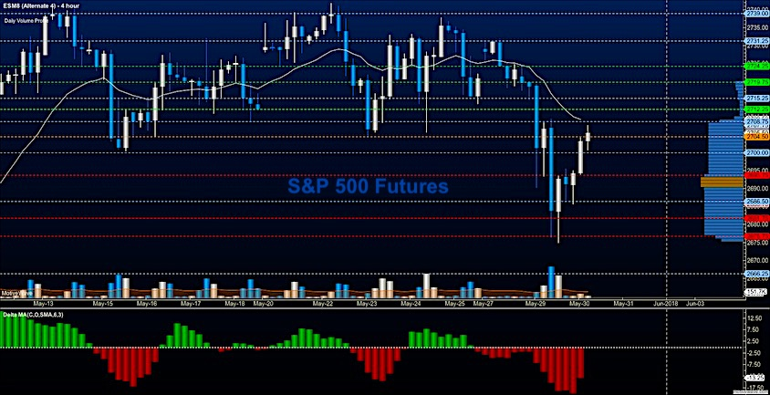 investing may 30 s&p 500 futures trading chart analysis image
