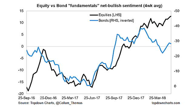 investor sentiment stocks bonds research_21 may 2018