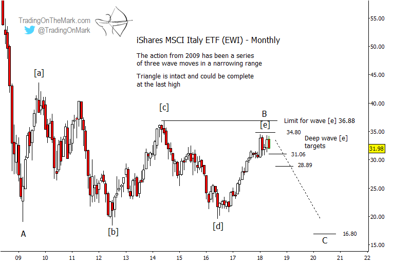 italian stocks etf ewi elliott wave price targets_end year 2018