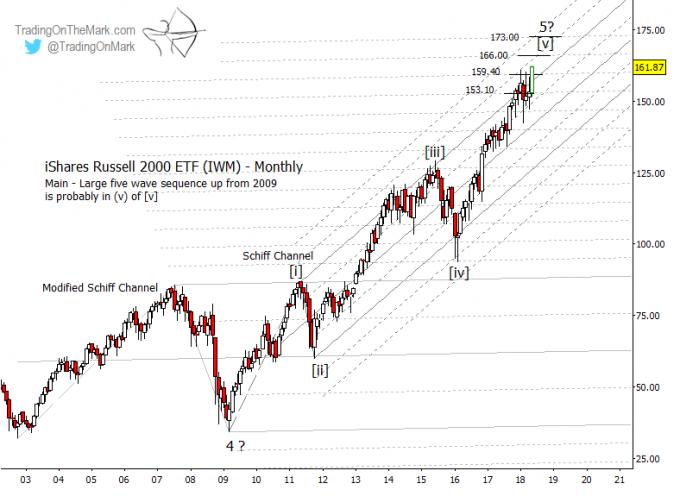 Russell 2000: Bulls Charging Toward Next Elliott Wave Targets