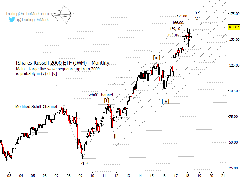 iwm russell 2000 elliott wave 5 price target monthly chart_year 2018