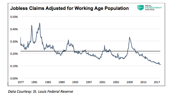 jobless claims adjusted working age population chart