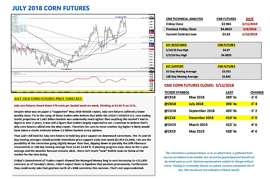 july 2018 corn futures trading analysis forecast_week may 14