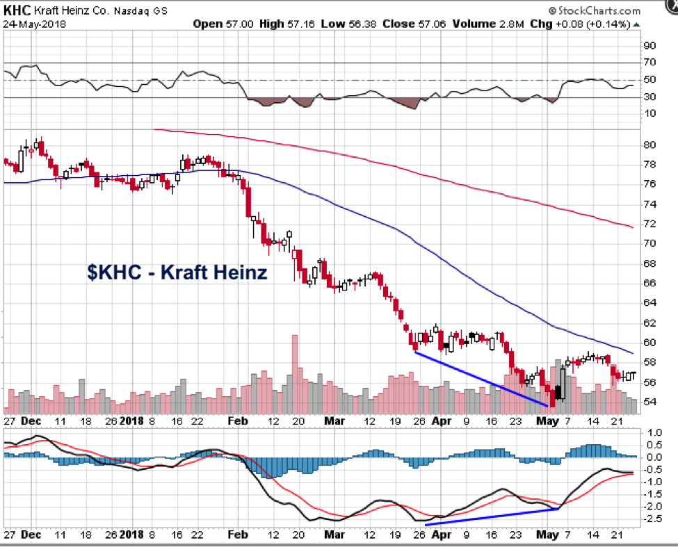 kraft heinz company stock research outlook khc chart_25 may 2018