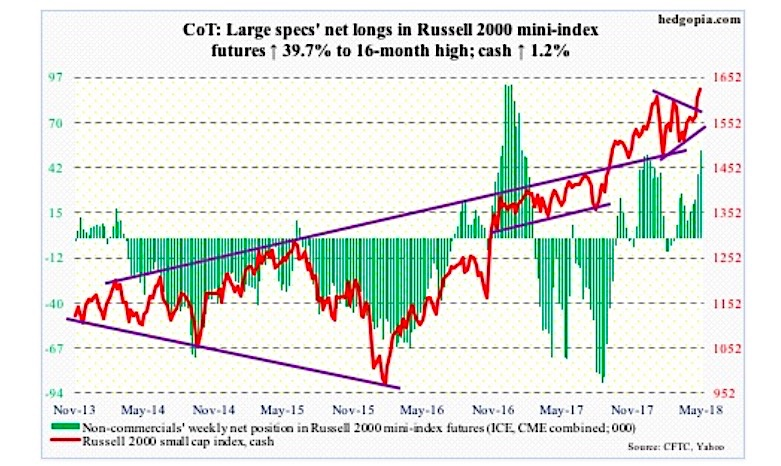 may 18 cot report russell 2000 index futures large commercial positions commitment traders