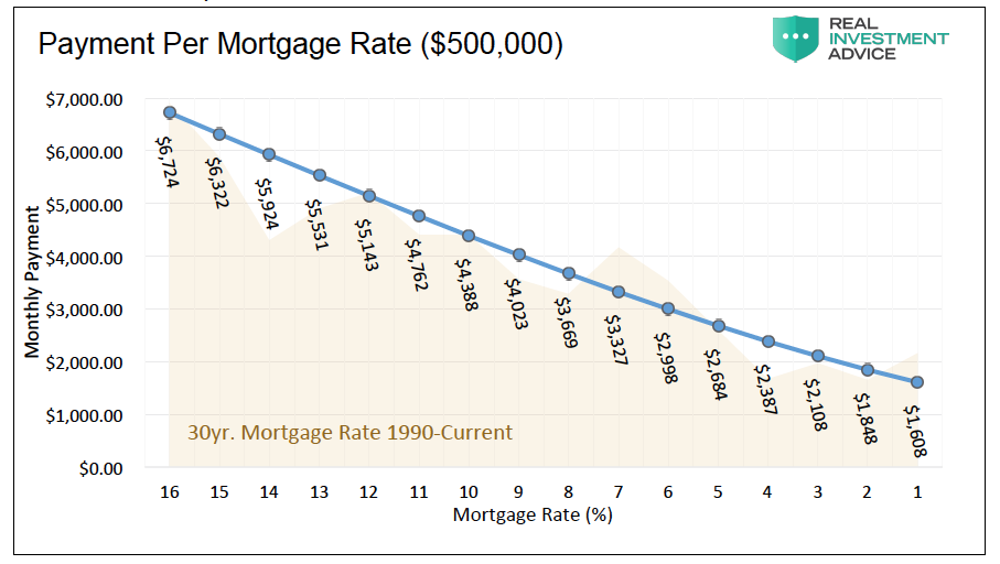 monthly payment per interest rate point increase 500 thousand mortgage