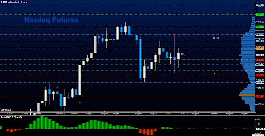 nasdaq futures nq may 18 trading outlook chart analysis