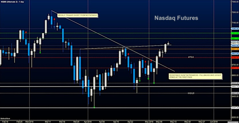 nasdaq futures trading may 10 price targets analysis news image