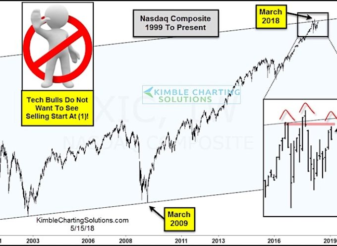 March Turning Point? Tech Bulls Don't Want To See Selling Here!