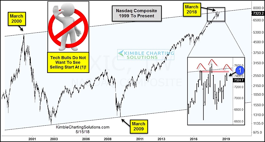 nasdaq head shoulders bearish pattern stock market investing_month may year 2018