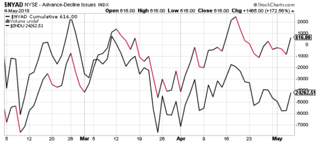 nyse advance decline stock market investing chart_may 7