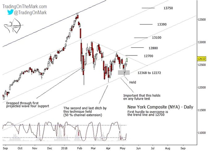 NYSE Composite Index Ready To Head Higher