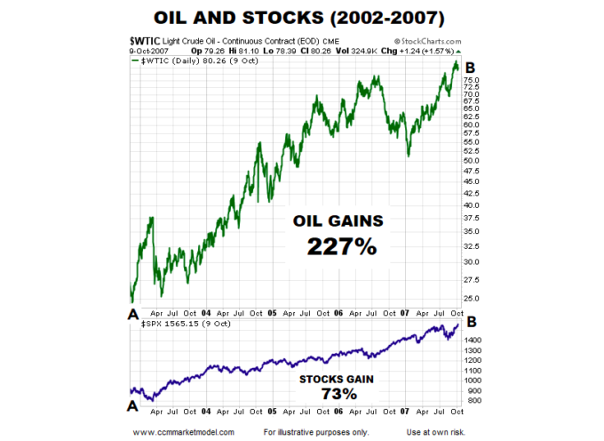 Will Surging Oil Prices Take Down Stocks & The Economy?
