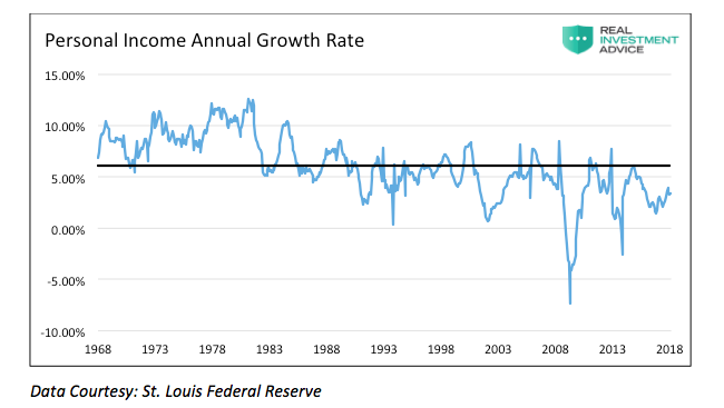 personal income annual growth rate chart history